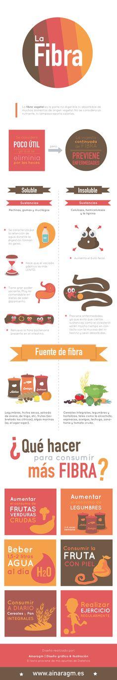 #Infografia sobre la #fibra #nutricion