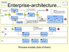 Enterprise-architecture… Process-models (lots of them) . System Architecture Diagram, Web Application Architecture, Technical Architecture, Architecture Models, Enterprise Architecture, Systems Thinking, Data Science, Project Management, Leadership
