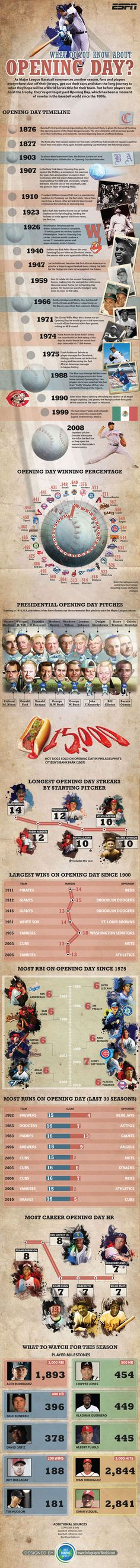 Take a trip through baseball history with our Ultimate MLB Opening Day Infographic - ESPN Baseball Quotes, Sports Baseball, Baseball Mom, Baseball Players, Baseball Stuff, Baseball Nails, Baseball Videos, Baseball Girlfriend, Rangers Baseball