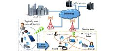 A Service Environment for Smart Wireless Devices.