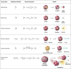 Nuclear reactions in formula and particulate diagram forms (from UC Davis ChemWiki)