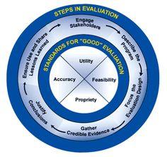 Steps in evaluation
