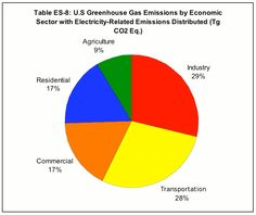 These are the causes of greenhouse gases