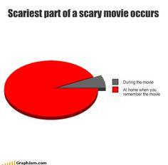 the reason I don't like scary movies...