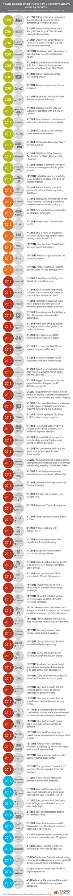 Graphic: A Timeline of Corporations in the Collaborative Economy  http://www.web-strategist.com/blog/2014/04/04/graphic-a-timeline-of-corporations-in-the-collaborative-economy/