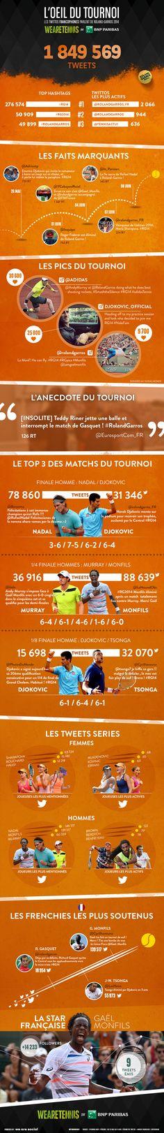 INFOGRAPHIE: Roland Garros sur Twitter