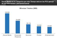 Gastamos 86,635 millones de minutos en PC/Laptops