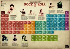 Santuário do Leão: Tabela Periodica do Rock