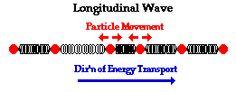 Categories of Waves Electromagnetic Spectrum, 6th Grade Science, Waves, Positivity, Ocean Waves, Beach Waves, Optimism, Wave