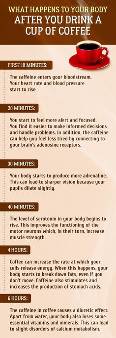 What Happens To The body After You Drink a Cup of Coffee - Unshootables