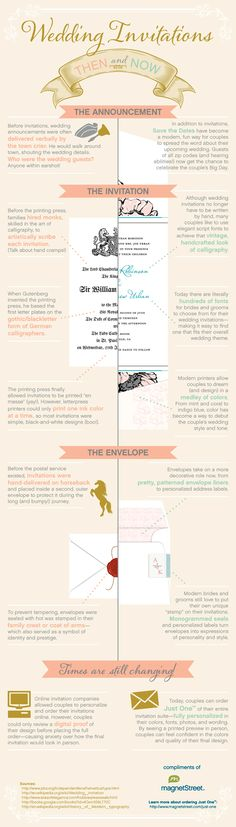 Wedding Invitations Infographic: Then & Now