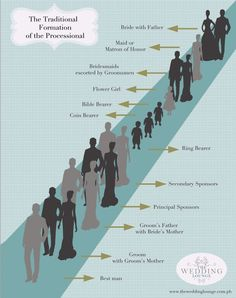 Filipino wedding processional order...except I would like both my mom and dad to walk with me down the aisle.: