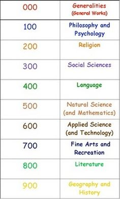 The Dewey Decimal System is a system we use to classify non-fiction & some fiction books by grouping them in 10 categories. This numerical system is logical and consistent. The brilliant person who...