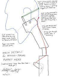 rod puppet mechanisms