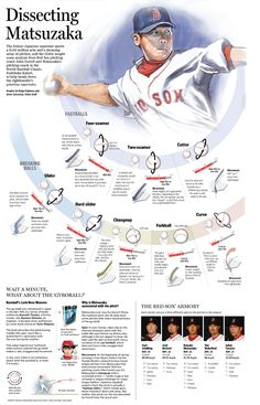 I really like the use of pictures to demonstrate how the ball and his hand looks and how there are pictures to show the direction the ball swings. While I like how the colors are similar to the Red Sox, I think having a background or something else visually appealing besides the sketch of hi and the pictures in the bottom right corner would make it more interesting.