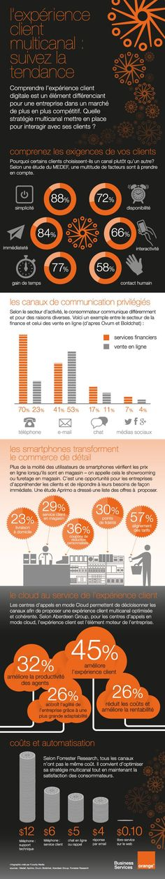 [infographie] l'expérience client multicanal : suivez la tendance | Orange Business Services Aout 2014