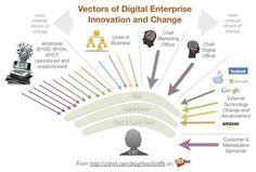 A CIO's guide to the future of work | Dion Hinchcliffe | Propriété Intellectuelle et Numérique | Scoop.it