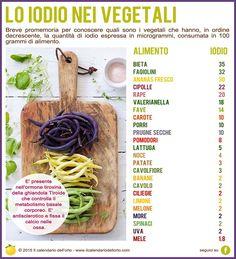 Lo iodio nei vegetali