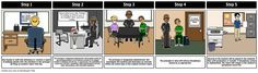 Anti-Bullying Programs - School Process: Storyboards can also be useful for breaking down school handbook policies to new hires or the staff as a whole. Consider reinforcing your procedure for handling a bullying incident with a step-by-step storyboard like the one featured here. Keep your audience engaged by using avatars to represent your own faculty and staff members!