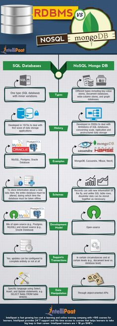 Infographic: RDBMS vs NoSQL-MongoDB. NoSQL Database Developed in 2000s to deal with limitations of SQL databases, concerning scale, replication - read more.