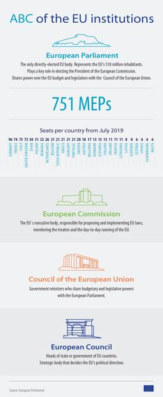 The institutions are there to serve the people and countries that make up the EU, but what do they do? Check out our infographic for a brief guide to the EU's institutions. European Parliament, Infographics, Countries, Budgeting, Facts, Check, People, Europe, Infographic
