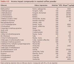 SeeHint : 커피 : 로스팅 향의 변화, Roastingㆍ볶음