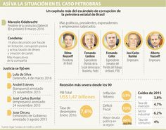 Inversionistas extranjeros esperan salida de Dilma Rousseff para regresar a Brasil
