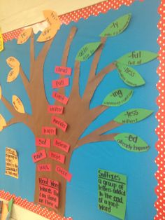words, prefix, and suffix. use the most frequently occurring inflections and affixes.Root words, prefix, and suffix. use the most frequently occurring inflections and affixes. 6th Grade Ela, 4th Grade Reading, Sixth Grade, Second Grade, School Displays, Classroom Displays, Classroom Decor, Teaching Reading, Teaching Tools