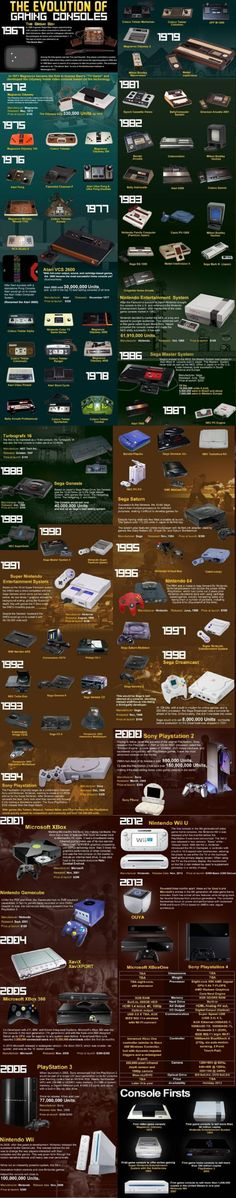 The evolution of gaming consoles.