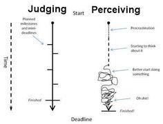 Judging / Perceiving