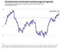De stemming onder consumenten is in november een fractie beter dan in oktober. Het consumentenvertrouwen steeg 1 punt en komt uit op 9. Het cijfer geeft de verhouding aan tussen het aantal positieve en negatieve antwoorden dat ondervraagden geven bij de enquête van het CBS.
