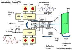 Cathode Ray Tube Crt Crt Tube Ray
