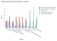 bitcoin price cronologie