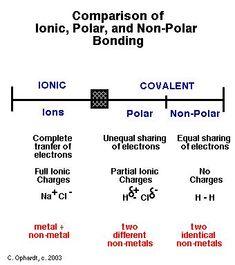 Molecular Polarity chart for high school chemistry Chemistry Help, Chemistry Classroom, High School Chemistry, Chemistry Notes, Chemistry Lessons, Physical Chemistry, Teaching Chemistry, Organic Chemistry, Science Chemistry