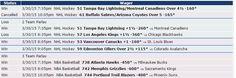 Mira cómo nos fue el 30/03 en las apuestas con las predicciones de Zcode. Ingresa y comienza a ganar www.newsystem.me/... #Pronosticosdeportivos #prediccionesdeportivas #deportes #apuestas #loteria #Sportbooks #gambling #College #NHL #Soccer #NFL #Europe #Futbol #NAACF #NBA #apuestas #futbol #tipster #tips #free #Sports #deportivas #tenis #picks #betting #pronosticos #dinero #ganar #bets #football #baloncesto #apuestasdeportivas #NFL #college #horses