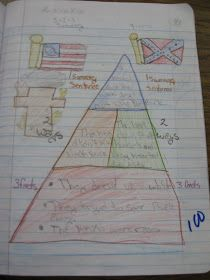 Science Notebooking: 3-2-1 Pyramid