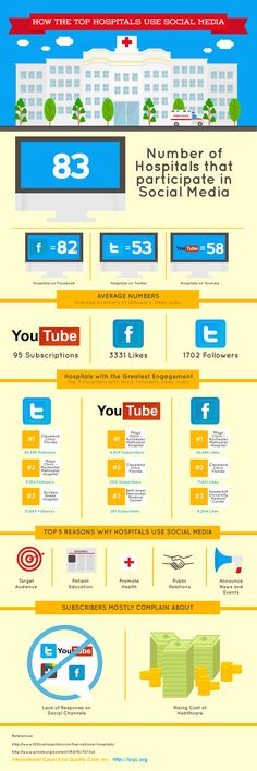 Infographic: How the Top 100 Hospitals Use Social Media