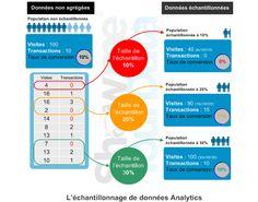 Comprendre l'échantillonnage de données en Analytics