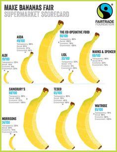 fair trade bananas - Google-søk Fairtrade Fortnight, Visual Learning, Morrisons, Sainsburys, Asda, Fair Trade, How To Make, Motivational Quotes, Google