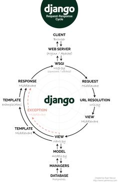 What happens in a simple Django Rest Framework application that has an Angular front end? Computer Programming Languages, Learn Programming, Python Programming, Javascript Code, Javascript Cheat Sheet, Web Developer Portfolio, Web Developer Cv, Learn Computer Coding, Computer Science