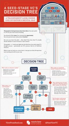 nextview seed stage vc decision tree