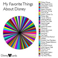 My Favorite things about Disney
