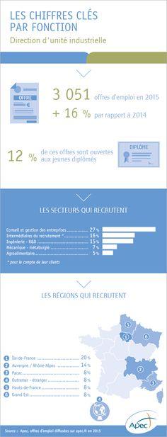 L'emploi cadre dans la fonction direction d'unité industrielle - Apec.fr - Cadres