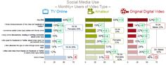 IAB social media use with digital content