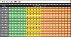 Do You Know Your Bmi? (body Mass Index) According To Your Weight And Height? | BMI Chart For Women