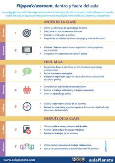 Hola: Una infografía sobre Cómo aplicar la pedagogía inversa o flipped classroom. Vía Un saludo