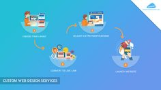 Make your business website more engaging, interactive and workable with custom web design services at affordable cost.