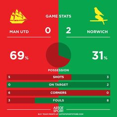 Turns out precession isn't everything! GOALLLL  #manchester #mufc #norwich #ncfc