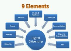 Digital Citizenship lessons are crucial in building computer literacy and safe web use practices. Digital Technology, Educational Technology, Digital Citizenship Lessons, Computer Literacy, Computer Lab, Communication, Digital Footprint, What Is Digital, 1 Gif