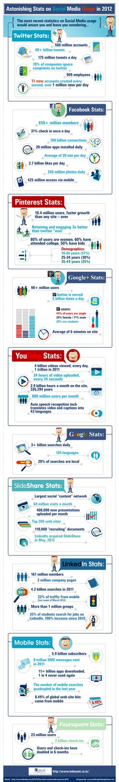 Las impresionantes cifras de las redes sociales en 2012 #infografia #infographic #socialmedia
